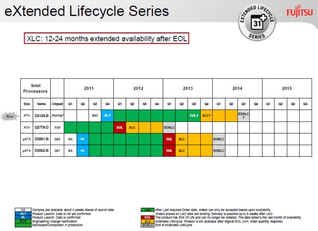 Fujitsu-Roadmap für Intel-Mainboards