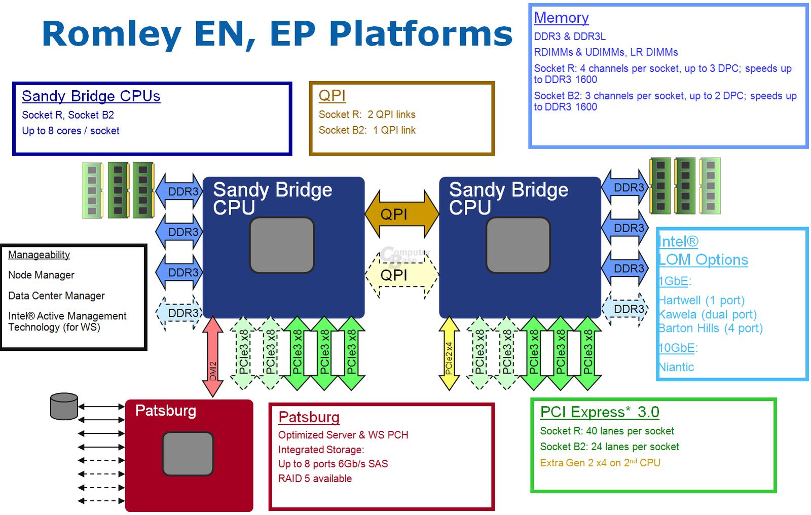 """Romley""-Plattform mit PCI Express 3.0"
