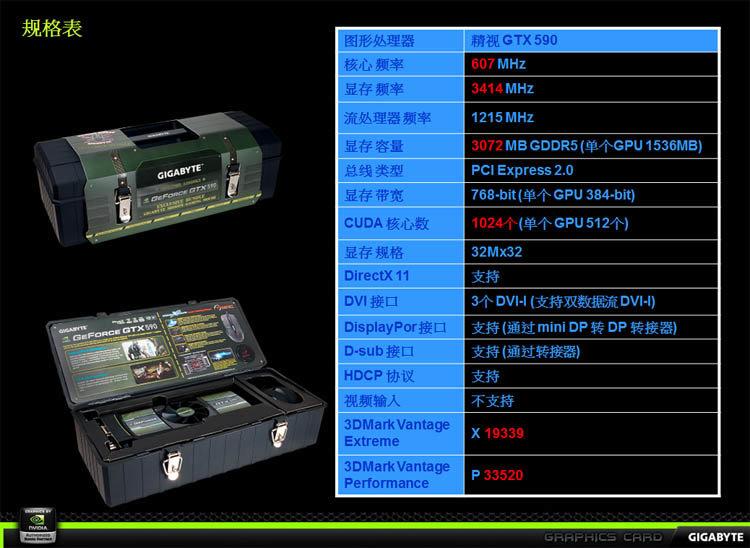 Gigabyte GTX 590 (Spezifikationen)