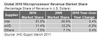Marktanteile bei Prozessoren