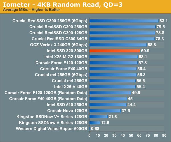 Intel SSD 320 Series 300 GB: Iometer