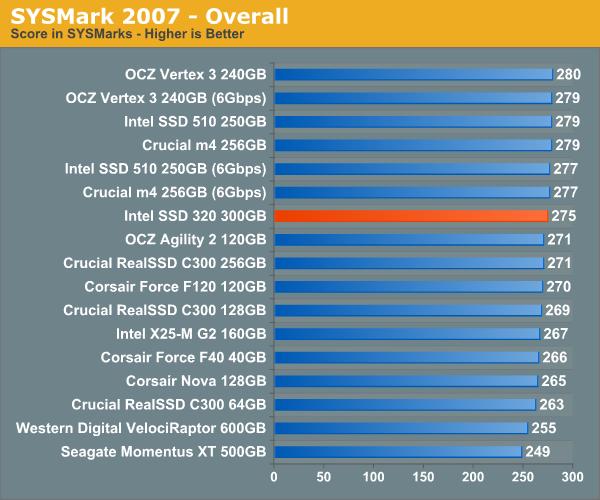 Intel SSD 320 Series 300 GB: SYSMark 2007