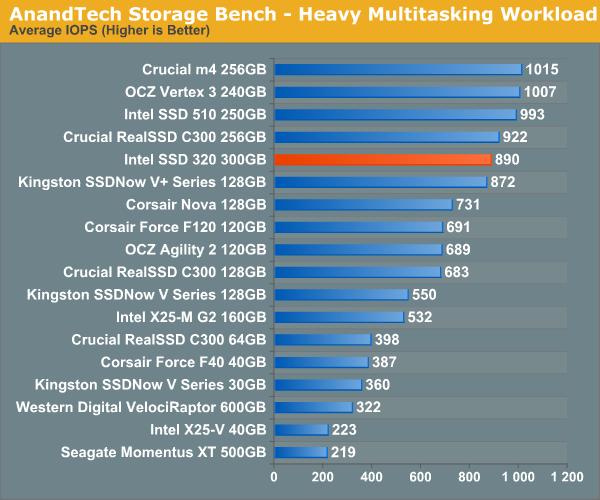 Intel SSD 320 Series 300 GB: AnandTech Storage Bench