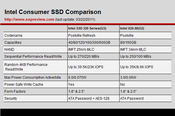 Intel SSD 320 Series: Spezifikationen