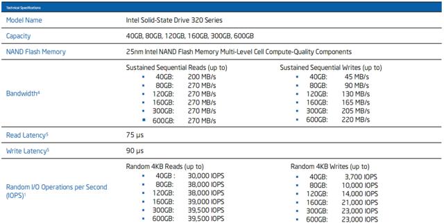 Leistungsdaten Intel SSD 320 Series