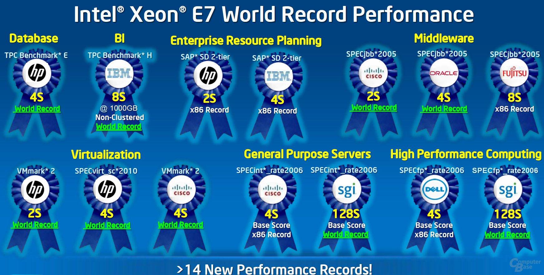 Rekorde von Westmere-EX