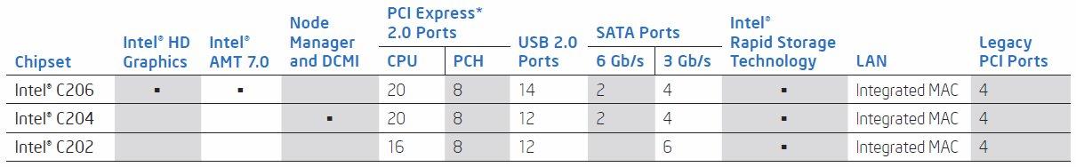 Intel C200 series chipset