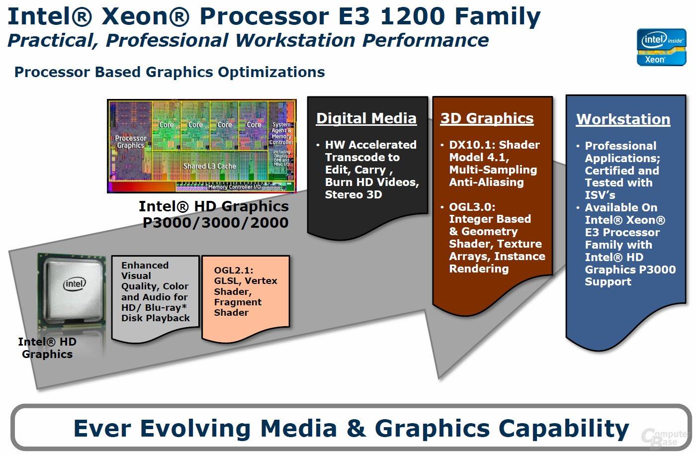 Intel HD P3000