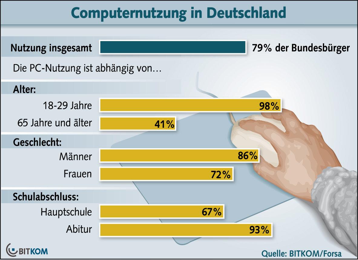 Computernutzung in Deutschland
