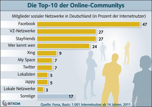 Die Top 10 der in Deutschland genutzten Online-Communities