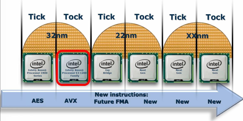 Intel Ivy Bridge bringt FMA
