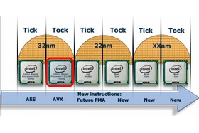 Intel Ivy Bridge bringt FMA