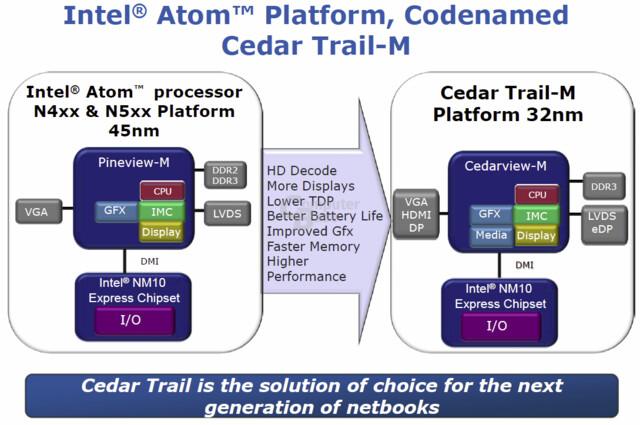 """Intels """"Cedar Trail""""-Plattform"""