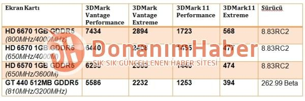 3D-Benchmarkwerte der HD 6670 und HD 6570