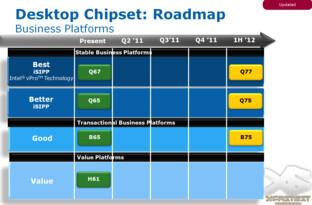 Chipsatzpläne von Intel