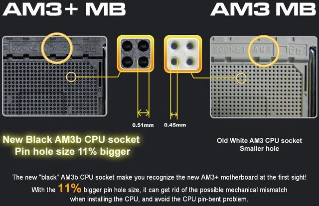 AM3+ vs. AM3: Sockel