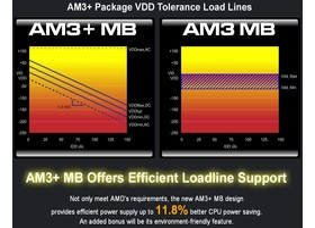 AM3+ vs. AM3: Energieeffizienz