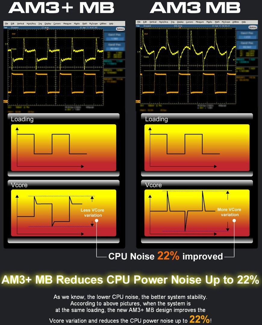 AM3+ vs. AM3: Noise bei Stromversorgung