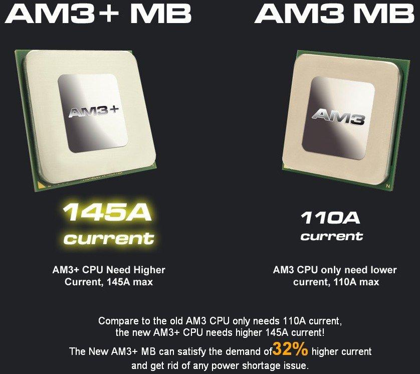 AM3+ vs. AM3: Stromstärke