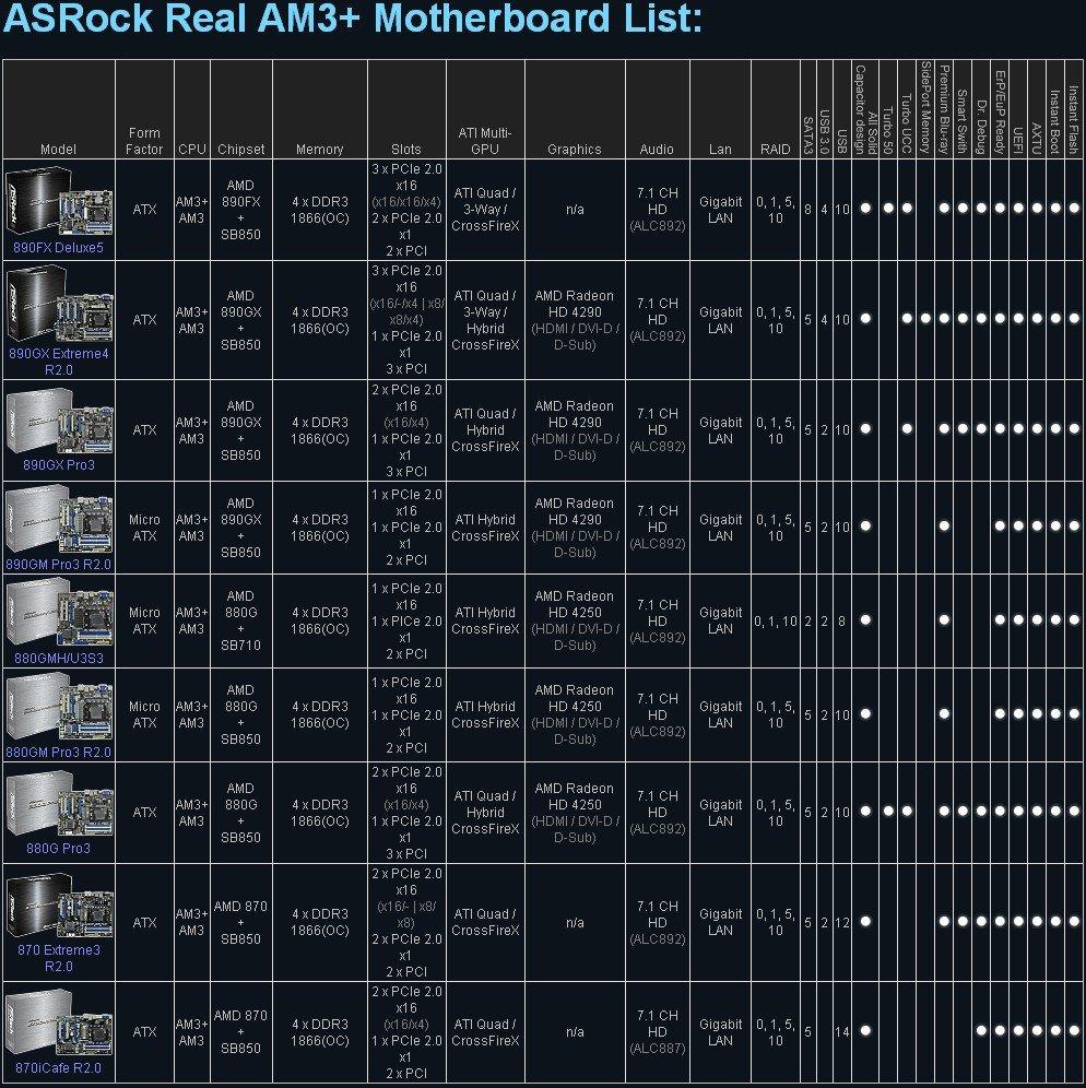 Liste der AM3+-Mainboards von ASRock