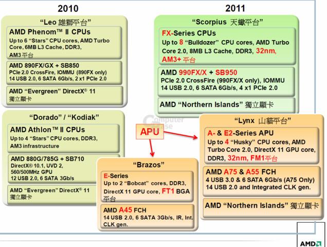 AMD-Roadmap 2