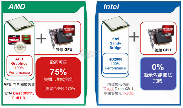 Dual-Grafik von AMD