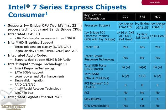 """Intel-Chipsätze für """"Ivy Bridge"""""""