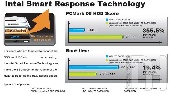 Intels Smart Response Technology