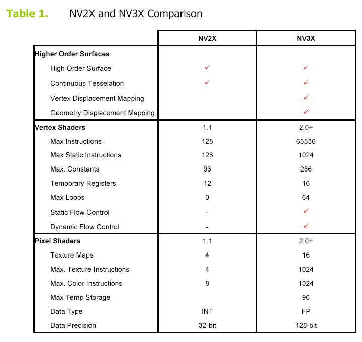 NV3X Details