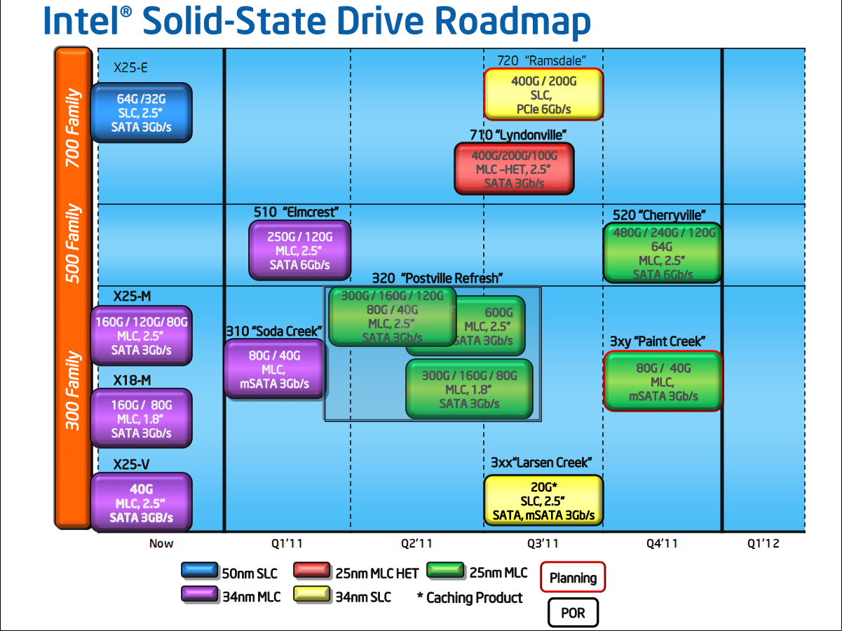 Intel SSD-Roadmap April 2011