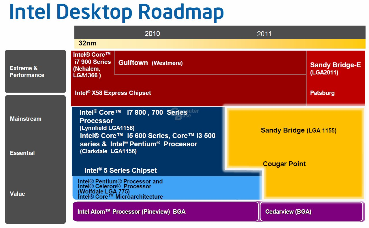 Roadmap von Intel