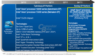 Server-Roadmap von Intel