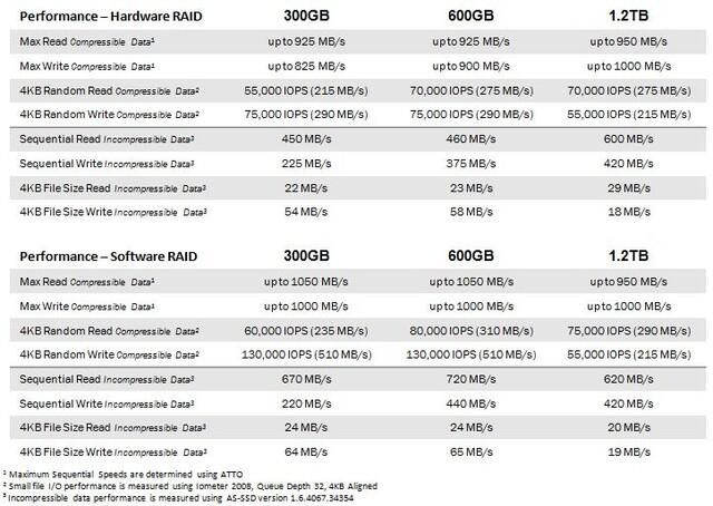 Leistungsdaten OCZ VeloDrive