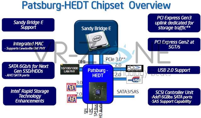 "X79-Chipsatz alias ""Patsburg-HEDT"""