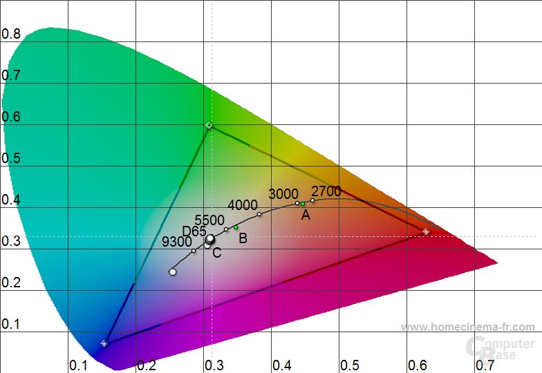 Schenker XMG P501: Farbtemperaturen
