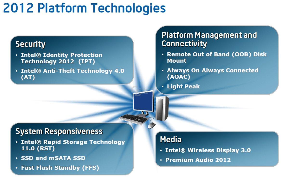 Intel Ivy Bridge