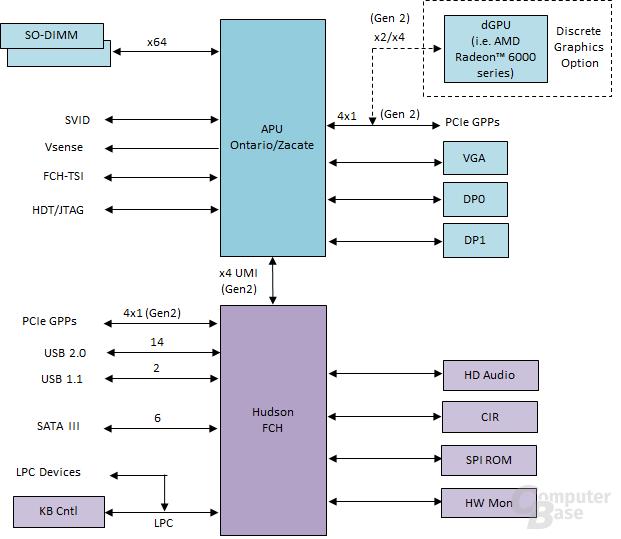 Blockdiagramm der Brazos-Plattform