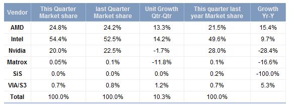 Marktanteile bei Grafikeinheiten