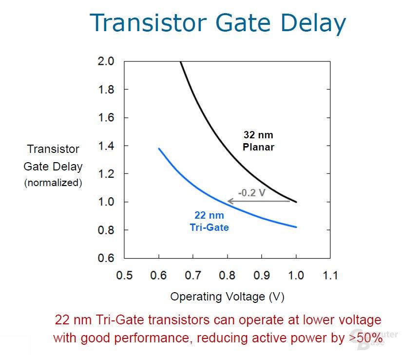 dreidimensionaler 22-nm-Transistor Gate Delay 2