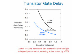 dreidimensionaler 22-nm-Transistor Gate Delay 2