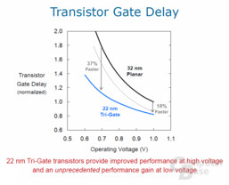 dreidimensionaler 22-nm-Transistor Gate Delay
