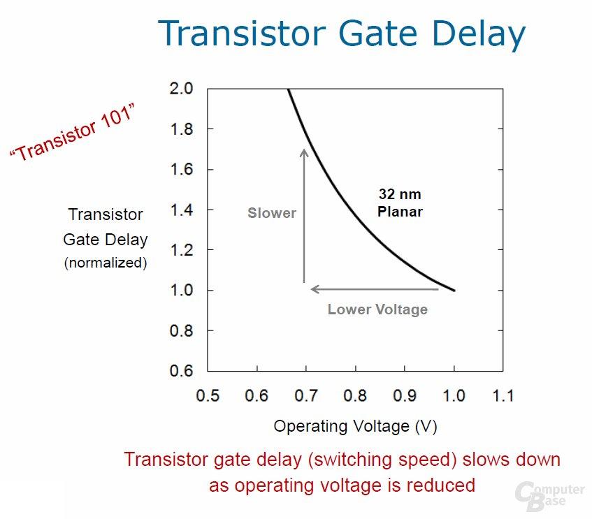 normaler Transistor Gate Delay