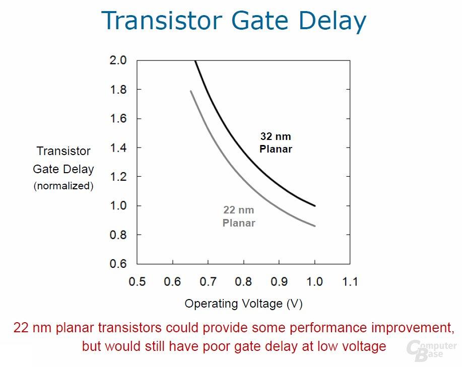 planarer 22-nm-Transistor Gate Delay
