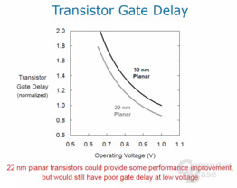 planarer 22-nm-Transistor Gate Delay