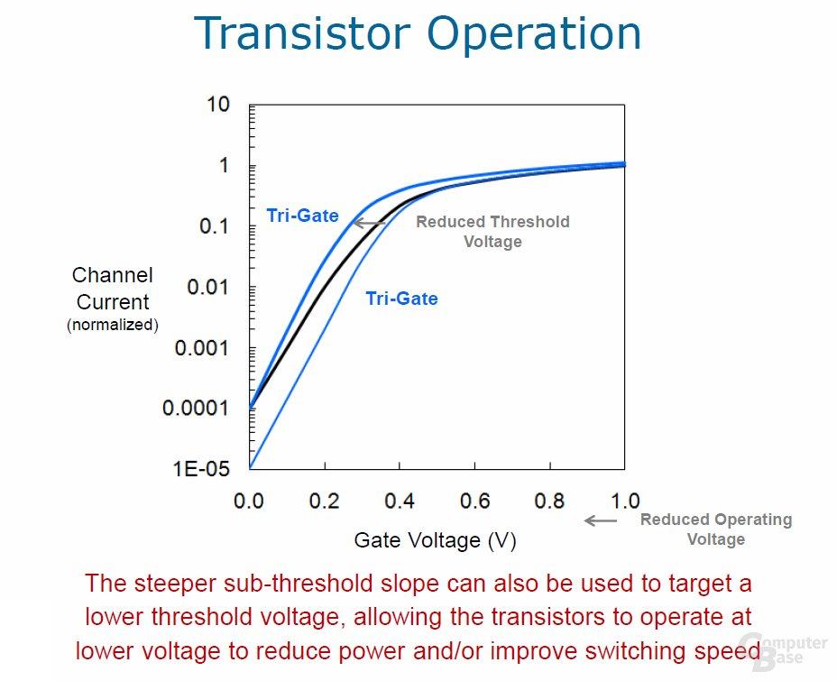Tri-Gate-Transistor 2