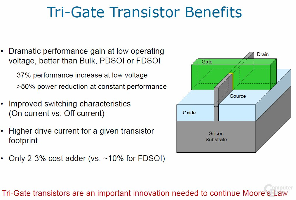 Tri-Gate-Transistor Zusammenfassung