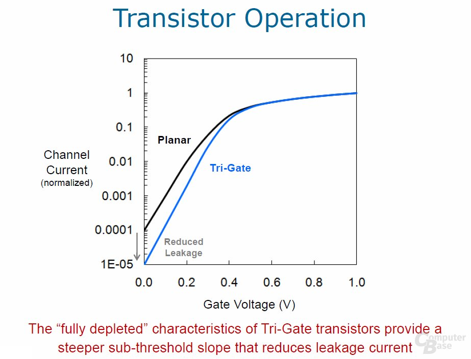 Tri-Gate-Transistor
