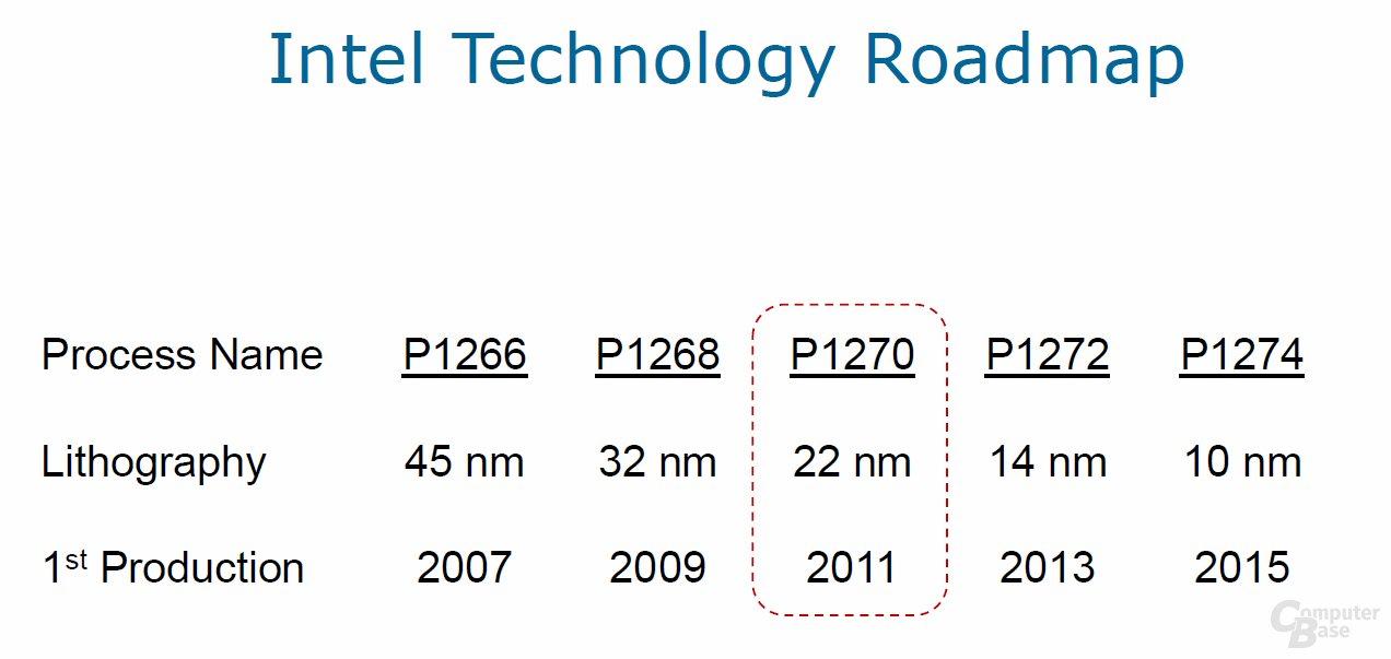 Technologie-Roadmap von Intel