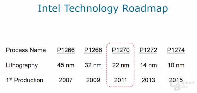 Technologie-Roadmap von Intel
