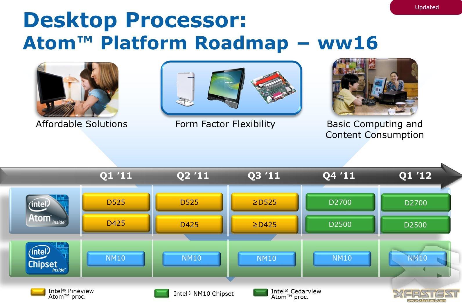 Intels Atom für den Desktop